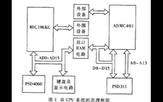 基于雙CPU系統的工作原理及實現接口電路的應用設計