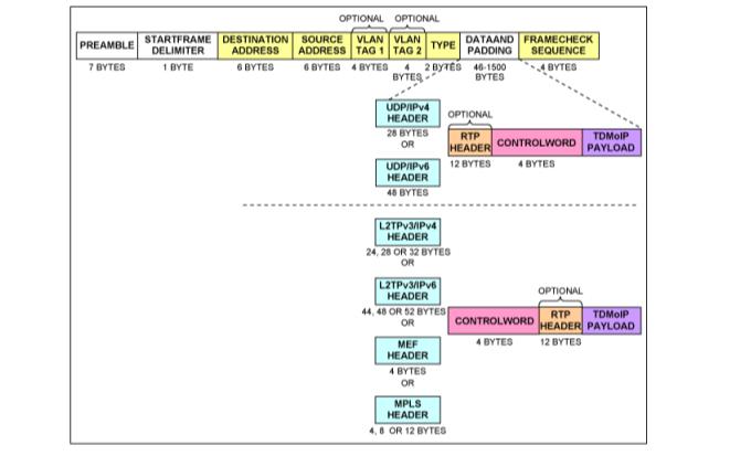 如何实现DS34S132与TDMOP器件的互操作