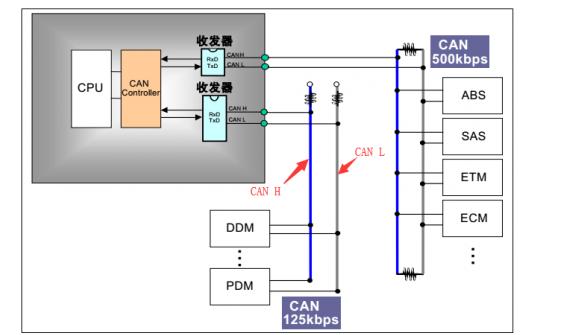 CAN总线拓扑图,基本的CAN总线电路