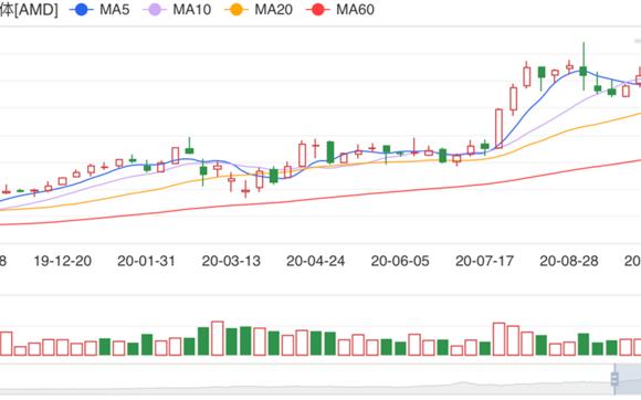 二级市场并不认为Xilinx能为AMD带来持续高增长