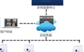 视频联网报警系统的功能特性及应用