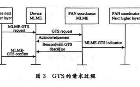 传感器网络中实时通信协议的详细资料分析