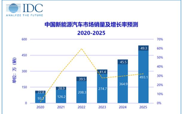 未来五年中国新能源汽车市场将强劲增长