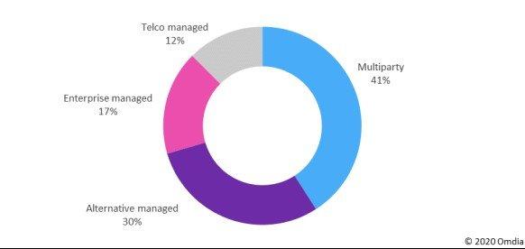 Verizon和AT&T共同努力解锁专网机会,对市场的重要性如何