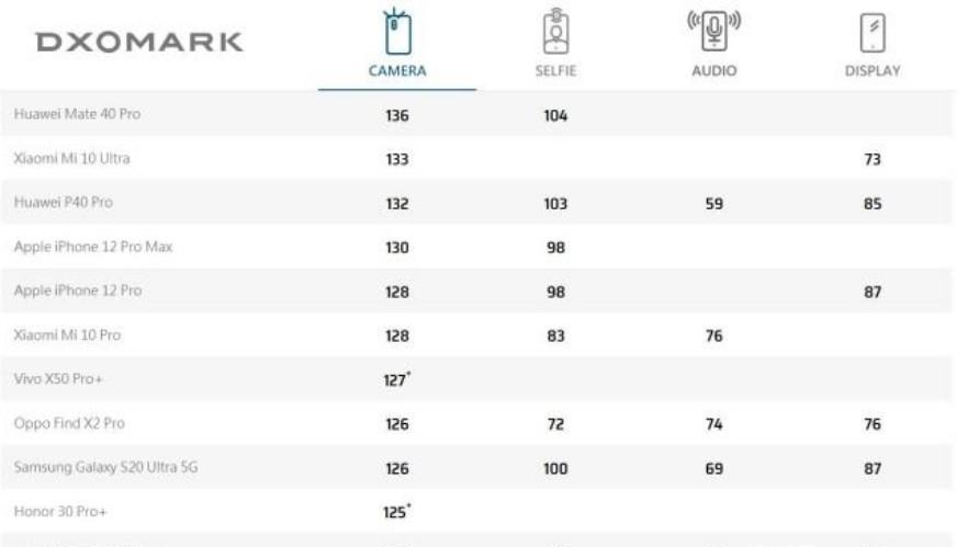 华为Mate40 Pro:DxO排名第一的拍照手机