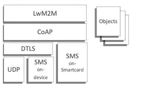 通信協議解讀:CoAP/LWM2M協議和MQTT協議