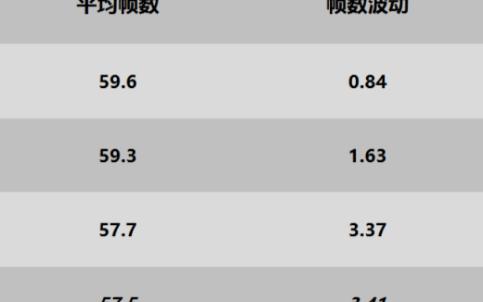 Redmi Note 9 Pro游戏性能测试报告