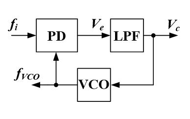 锁相环路的典型应用实例详细说明