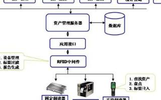 RFID资产管理之酒品仿冒资产管理具体的系统方案...