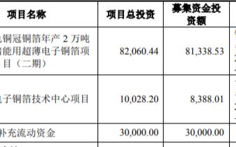 又一家锂电材料IPO获受理,募资11.97亿,拟用于电子铜箔项目