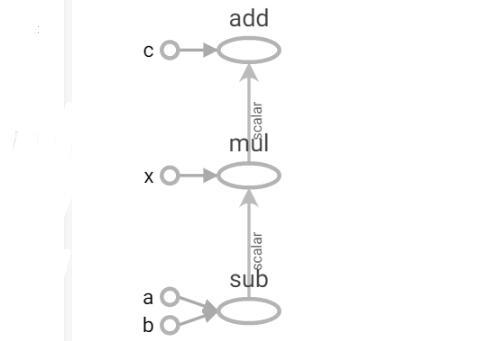 tensorflow的构建流程