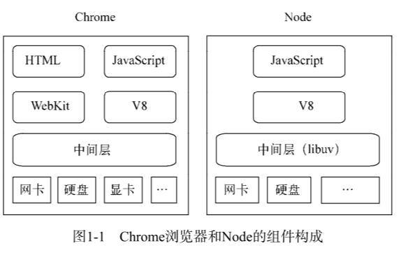 深入浅出Node JS的PDF电子书免费下载