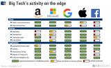 美国五大科技巨头边缘计算布局策略