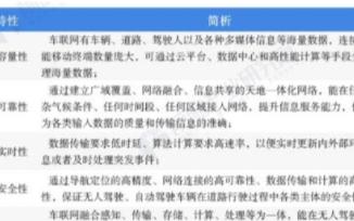预计2025年中国车联网市场空间将达到2190亿元