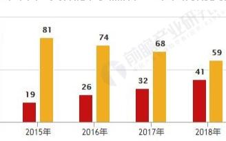 中国智能手机品牌全球份额超过苹果和三星,在北美市场缺乏一定优势