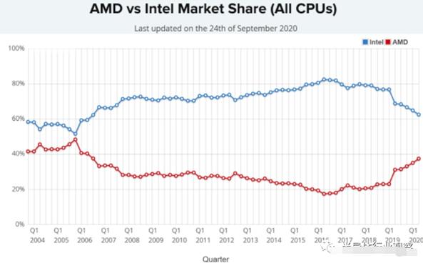 """Intel什么时候能""""真正""""地崛起?"""
