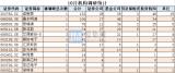 机构调研:卓胜微被132家机构扎推调研