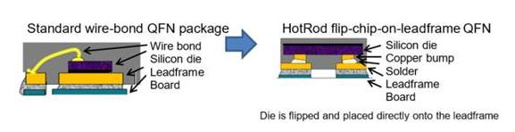 汽車電子的電磁干擾全面布局設計方案