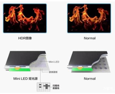 苹果为什么弃用OLED选择Mini LED?