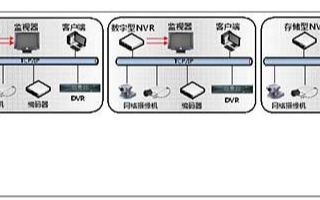 通用行業中小型安防監控系統的結構組成及方案設計