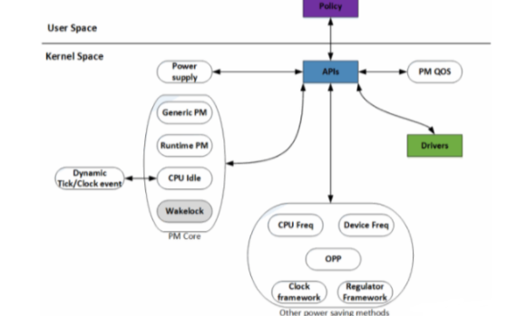 Linux电源管理系统结构的详细资料说明