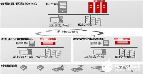 派出所分布式存储系统的功能特点及应用优势