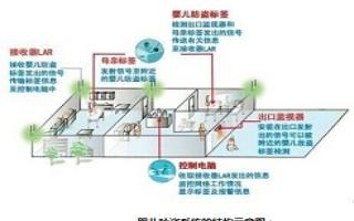 医院婴儿防偷盗系统的工作原理及方案设计