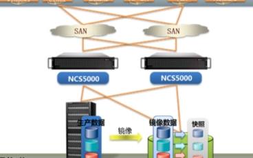 同有EDC存储虚拟化整合方案的功能特点及应用分析