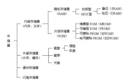 计算机存储器的作用和分类说明