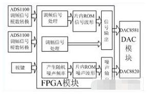基于FPGA器件EP1C6Q240C8實現振動模擬器的方案設計