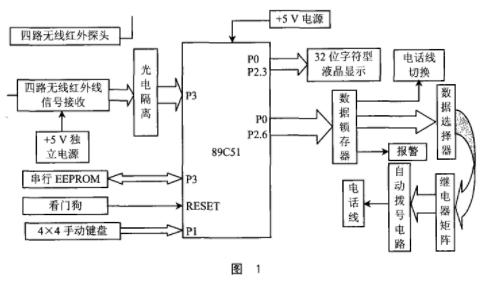 采用89C51單片機和多路無線探頭設計電話報警系統的設計