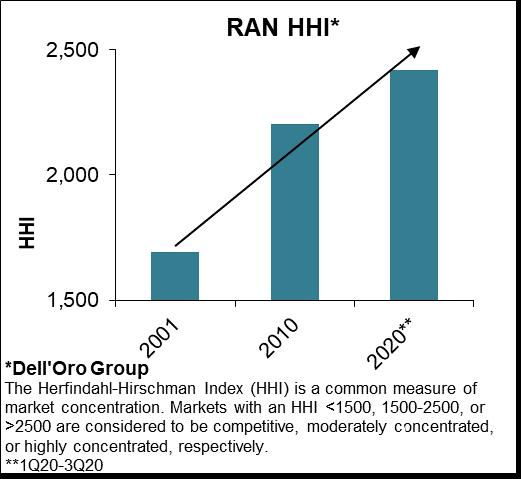 2020年Open RAN收入预期从2亿美元上调至3亿美元