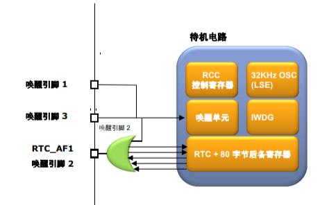 STM32L15x芯片的电源管理和低功耗模式详细资料介绍