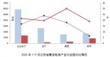 2020年1-9月份中国集成电路产业销售额为5905.8亿元