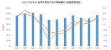2020年1-9月世界半導體市場約3210億美元,同比增長7.5%