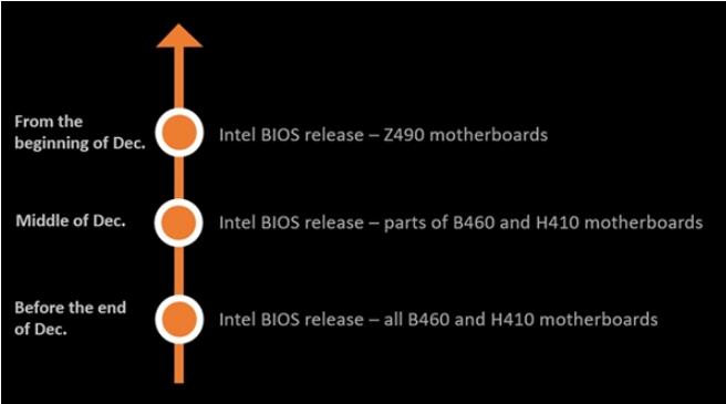 微星升级400系列主板,将支持AMD SAM技术