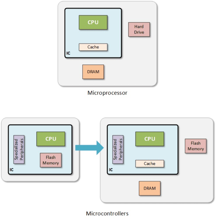 微控制器MCU與微處理器MPU的界限正在消失