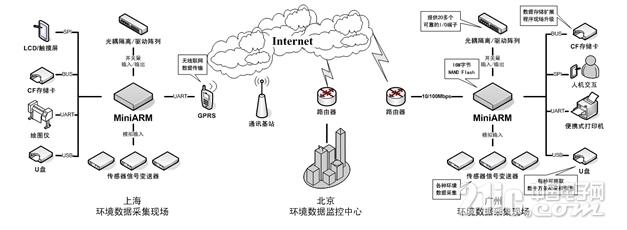 MiniARM工控板构建环境数据监控系统