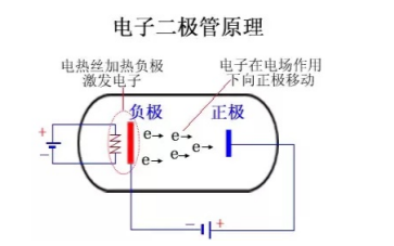 二极管有哪些种类和原理详细介绍