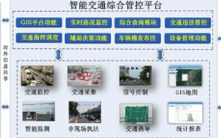 工業以太網交換機在智能化城市交通綜合管控平臺中的應用