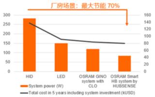 欧司朗智能高天棚照明系统 推动工业4.0发展