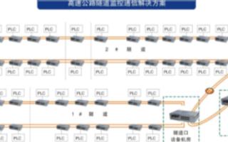 工業環網交換機在隧道監控系統中的應用