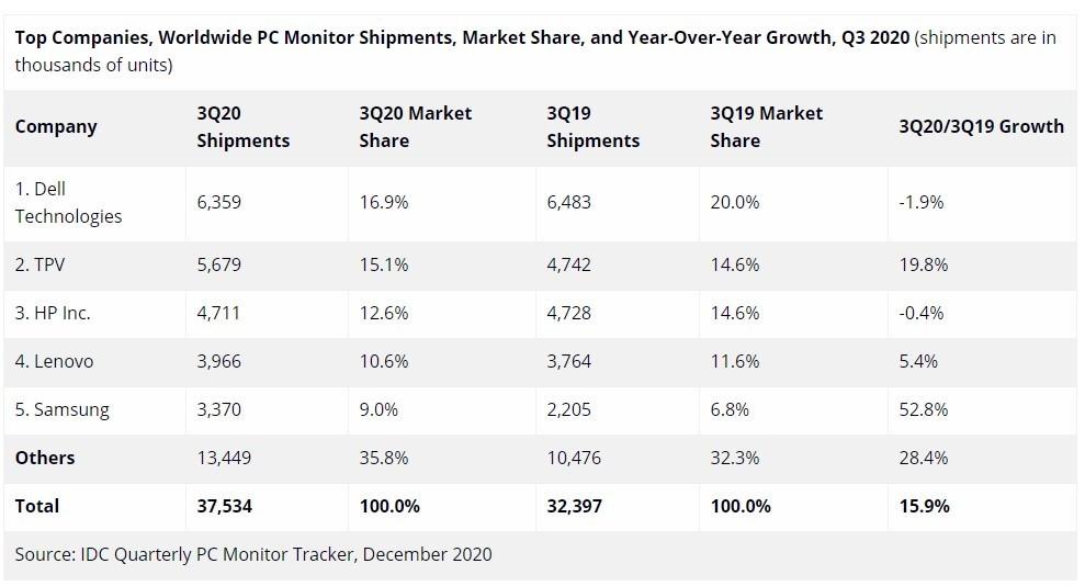 IDC預測今年全球電腦顯示器出貨量將達到1.35億臺