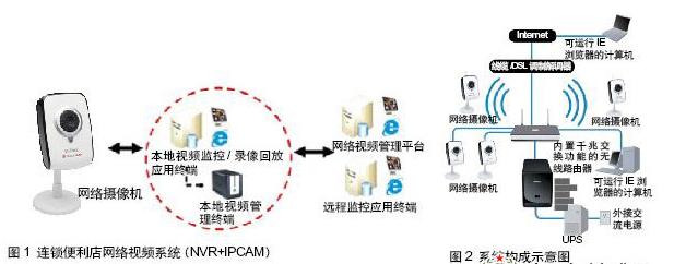 連鎖便利店監控系統的特點、功能及應用分析