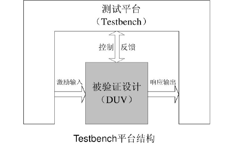Verilog教程之仿真验证与Testbench编写