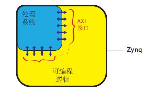 使用含有ARM Cortex-A9的Xilinx Zynq-7000 PSoC实现嵌入式处理器