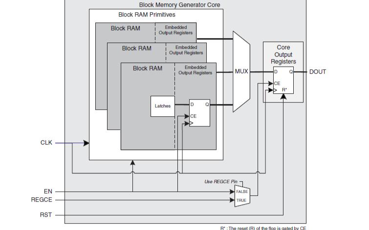 Xilinx LogiCORE IP塊內存生成器的產品指南