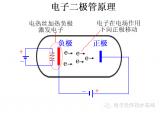 二極管是現代電子產業的基石