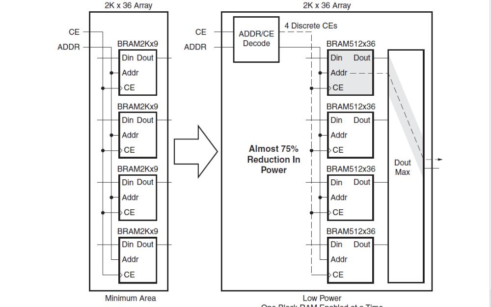 Xilinx 7系列FPGA嵌入式內存優勢