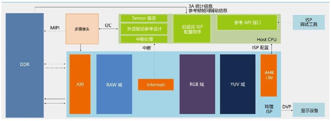 """ARM中国发布 """"玲珑""""ISP处理器"""